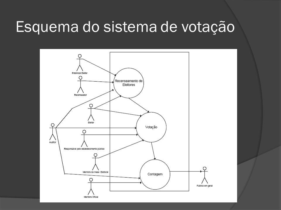 Esquema do sistema de votação