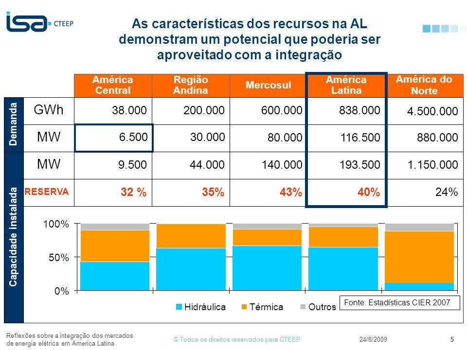 © Todos os direitos reservados para CTEEP24/8/2009 Reflexões sobre a integração dos mercados de energia elétrica em America Latina 5 As características dos recursos na AL demonstram um potencial que poderia ser aproveitado com a integração 5 Mercosul América Latina GWh América Central Região Andina MW Demanda MW RESERVA 38.000 6.500 9.500 32 % 200.000 30.000 44.000 35% 600.000 80.000 140.000 43% 838.000 116.500 193.500 40% América do Norte 4.500.000 880.000 1.150.000 24% 0% 50% 100% HidráulicaTérmicaOutros Capacidade instalada Fonte: Estadísticas CIER 2007