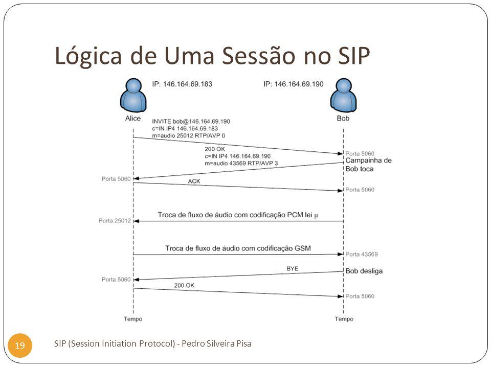Lógica de Uma Sessão no SIP SIP (Session Initiation Protocol) - Pedro Silveira Pisa 19