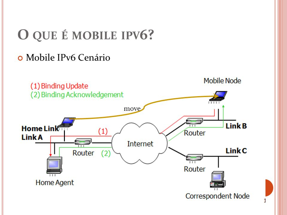 REFERÊNCIAS [1] IPv6 Cluster e IPv6 and Broadband, Edicão Março de 2005 [2] Braden, R., Clark, D., Shenker, S., Integrated Services in the Internet Architecture: an Overview, RFC 1633, Junho de 1994; [3] Baker, F., Requirements for IP Version 4 Routers, RFC 1812, Junho de 1995; [4] http://www.ericsson.com/nsearch?query=Mobile+IPv6http://www.ericsson.com/nsearch?query=Mobile+IPv6 [5]IEEE standard for local and metropolitan area networks, Part 16: Air Interface for fixed broadband wireless access systems, IEEE Standard 802.16, October 2004.