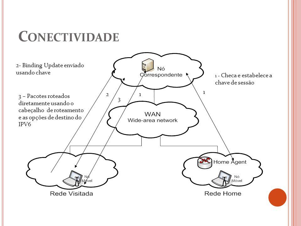C ONECTIVIDADE 1 3 2 1 1 - Checa e estabelece a chave de sessão 2- Binding Update enviado usando chave 3 – Pacotes roteados diretamente usando o cabeç