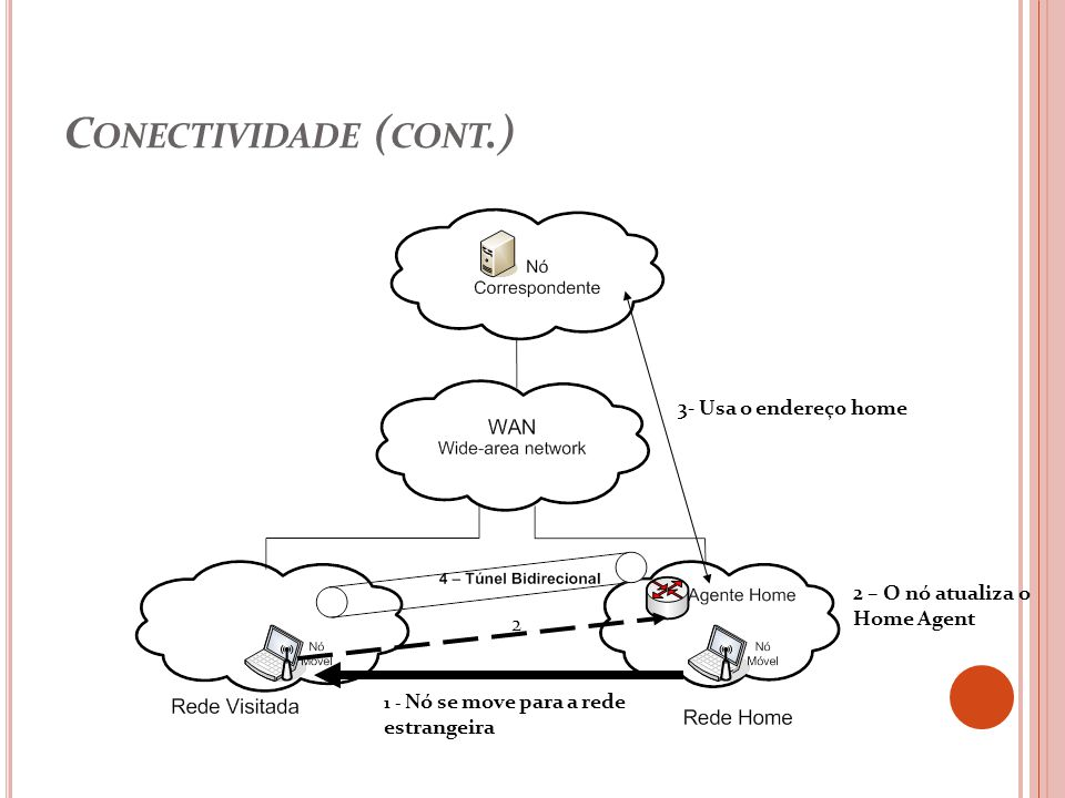 C ONECTIVIDADE ( CONT.) 3- Usa o endereço home 2 – O nó atualiza o Home Agent 1 - Nó se move para a rede estrangeira 2