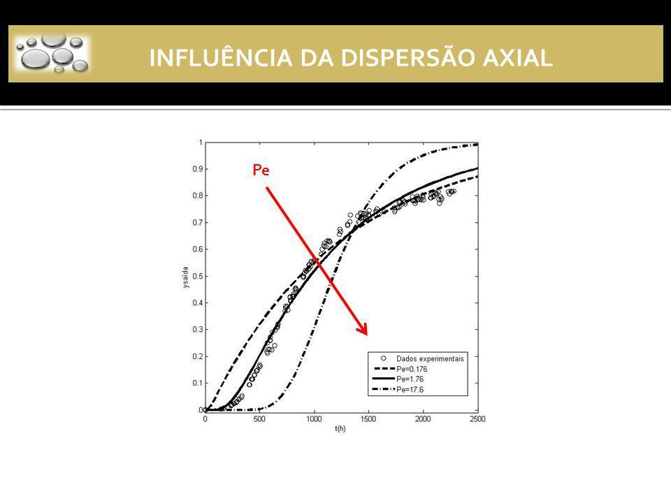 INFLUÊNCIA DA DISPERSÃO AXIAL Pe