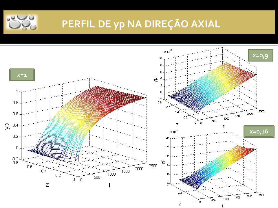 x=1 x=0,9 x=0,16 PERFIL DE yp NA DIREÇÃO AXIAL