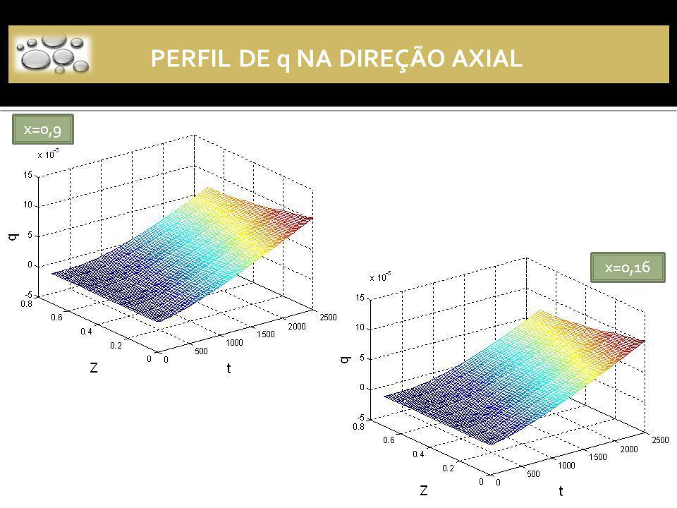 x=0,16 x=0,9 PERFIL DE q NA DIREÇÃO AXIAL Z Z