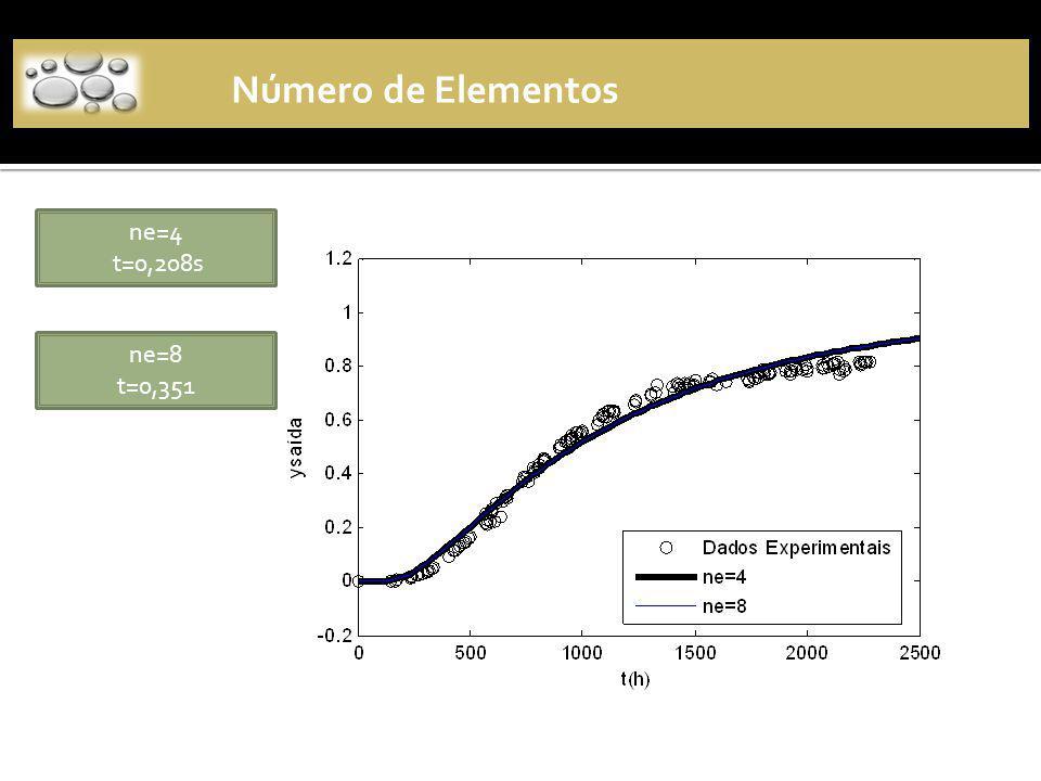 Número de Elementos ne=4 t=0,208s ne=8 t=0,351