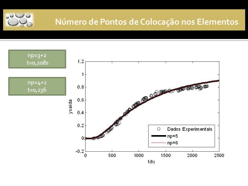 Número de Pontos de Colocação nos Elementos np=3+2 t=0,208s np=4+2 t=0,236