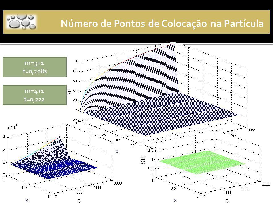 Número de Pontos de Colocação na Partícula nr=3+1 t=0,208s nr=4+1 t=0,222 x x x
