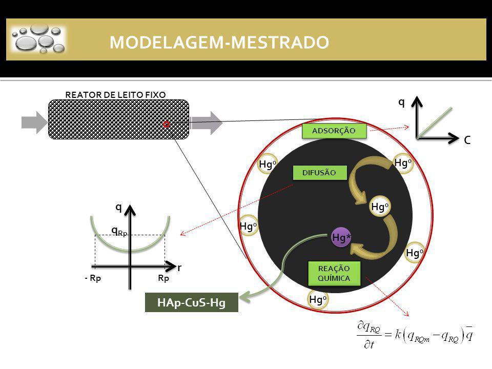 MODELAGEM-MESTRADO Hg 0 Hg* DIFUSÃO REAÇÃO QUÍMICA REATOR DE LEITO FIXO HAp-CuS-Hg ADSORÇÃO q r Rp- Rp q Rp q C