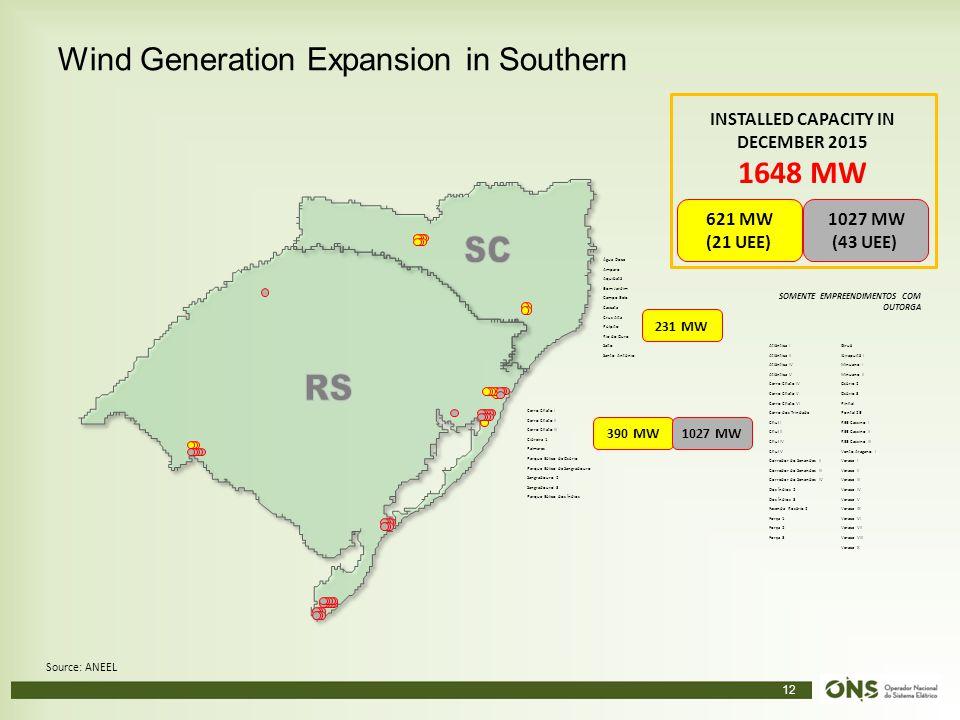 12 Wind Generation Expansion in Southern Source: ANEEL Cerro Chato I Cerro Chato II Cerro Chato III Cidreira 1 Palmares Parque Eólico de Osório Parque