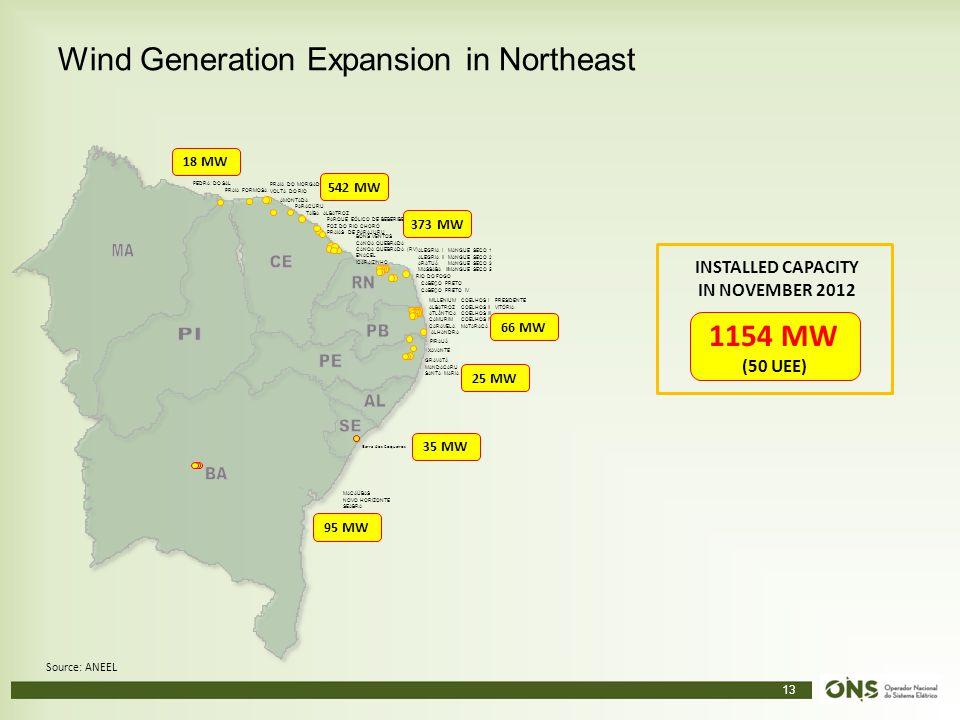 13 Wind Generation Expansion in Northeast PARACURU AMONTADA PARQUE EÓLICO DE BEBERIBE FOZ DO RIO CHORÓ PRAIAS DE PARAJURU BONS VENTOS CANOA QUEBRADA C