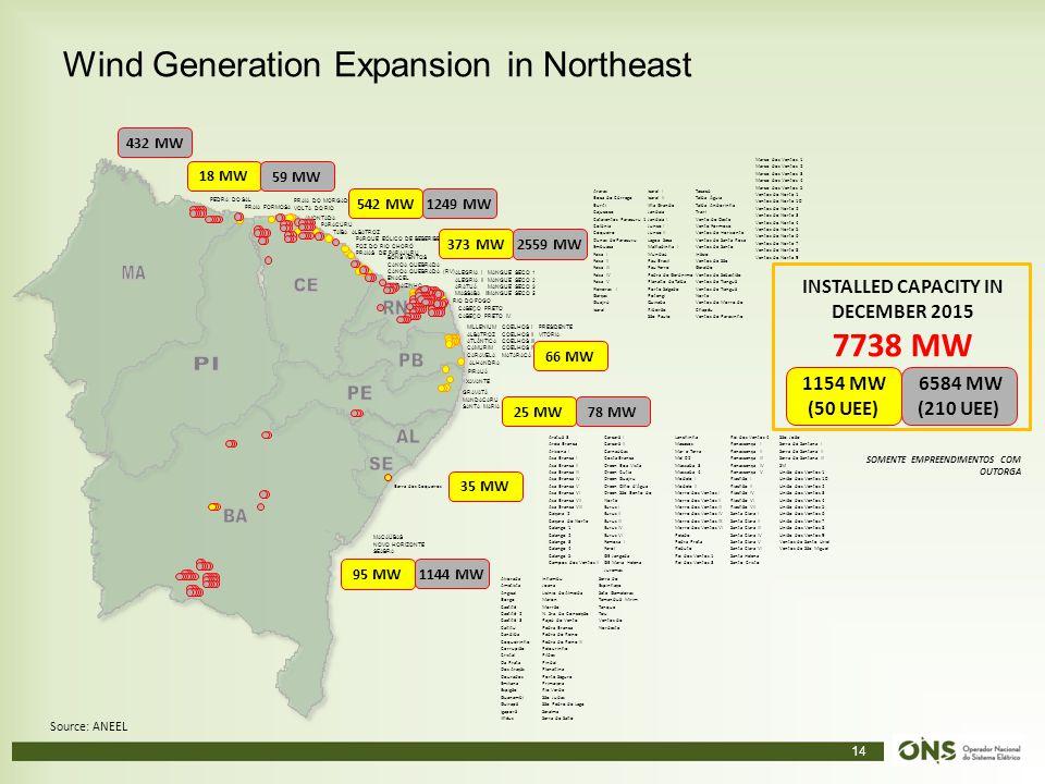 14 Wind Generation Expansion in Northeast Source: ANEEL PARACURU AMONTADA PARQUE EÓLICO DE BEBERIBE FOZ DO RIO CHORÓ PRAIAS DE PARAJURU BONS VENTOS CA