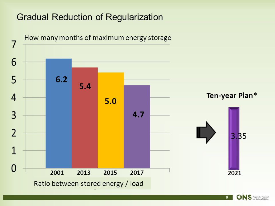 9 Gradual Reduction of Regularization 2021 3.35 2001201320152017 Ratio between stored energy / load 6.2 5.4 5.0 4.7 How many months of maximum energy storage Ten-year Plan*