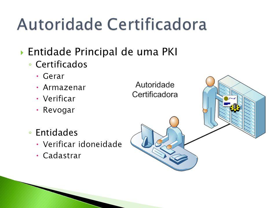 Entidade Principal de uma PKI Certificados Gerar Armazenar Verificar Revogar Entidades Verificar idoneidade Cadastrar