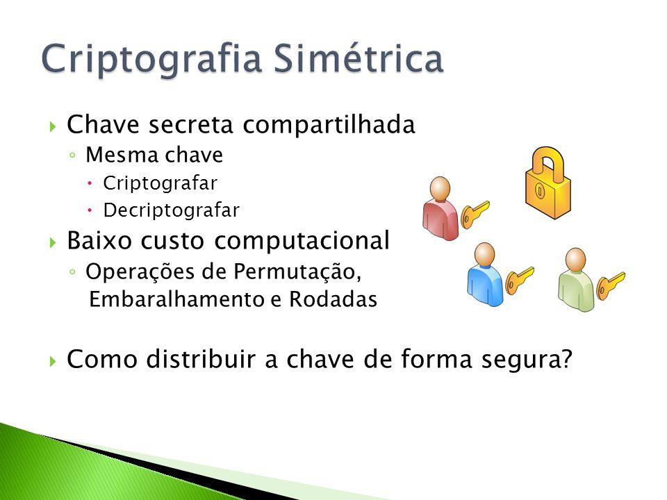 Chave secreta compartilhada Mesma chave Criptografar Decriptografar Baixo custo computacional Operações de Permutação, Embaralhamento e Rodadas Como d