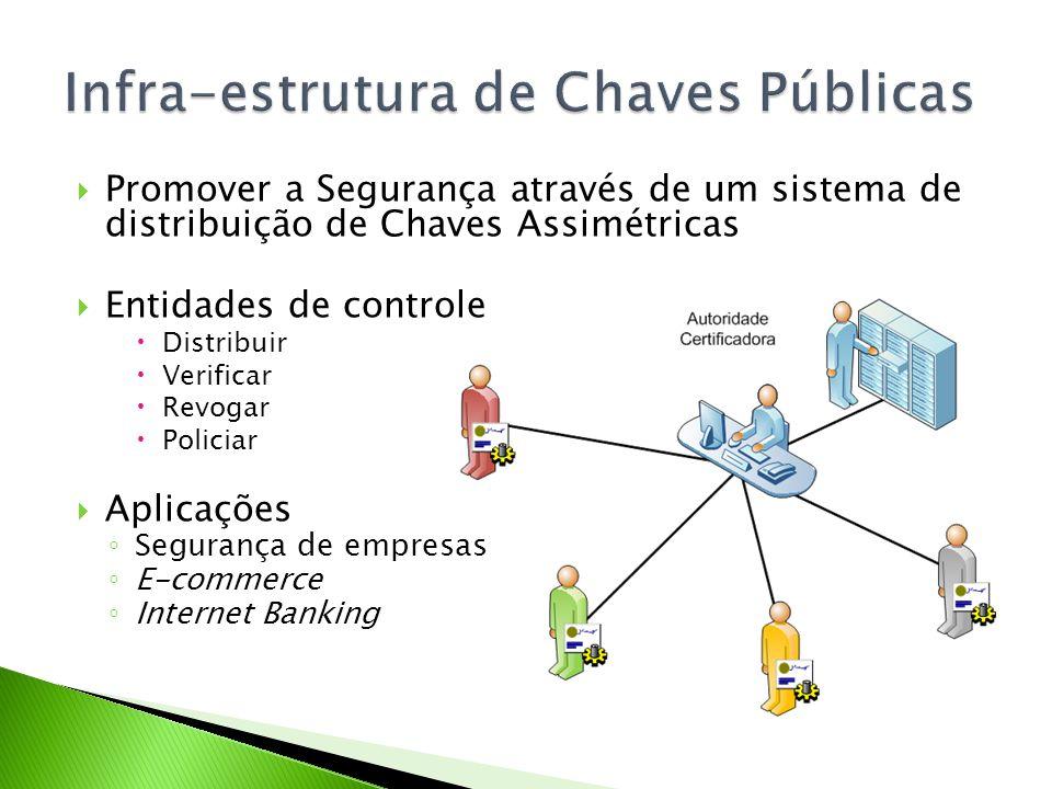 Promover a Segurança através de um sistema de distribuição de Chaves Assimétricas Entidades de controle Distribuir Verificar Revogar Policiar Aplicaçõ