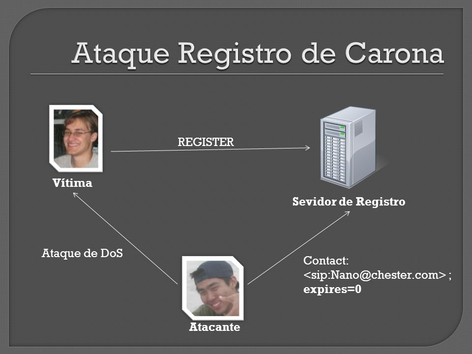Vítima Sevidor de Registro REGISTER Atacante Ataque de DoS Contact: ; expires=0