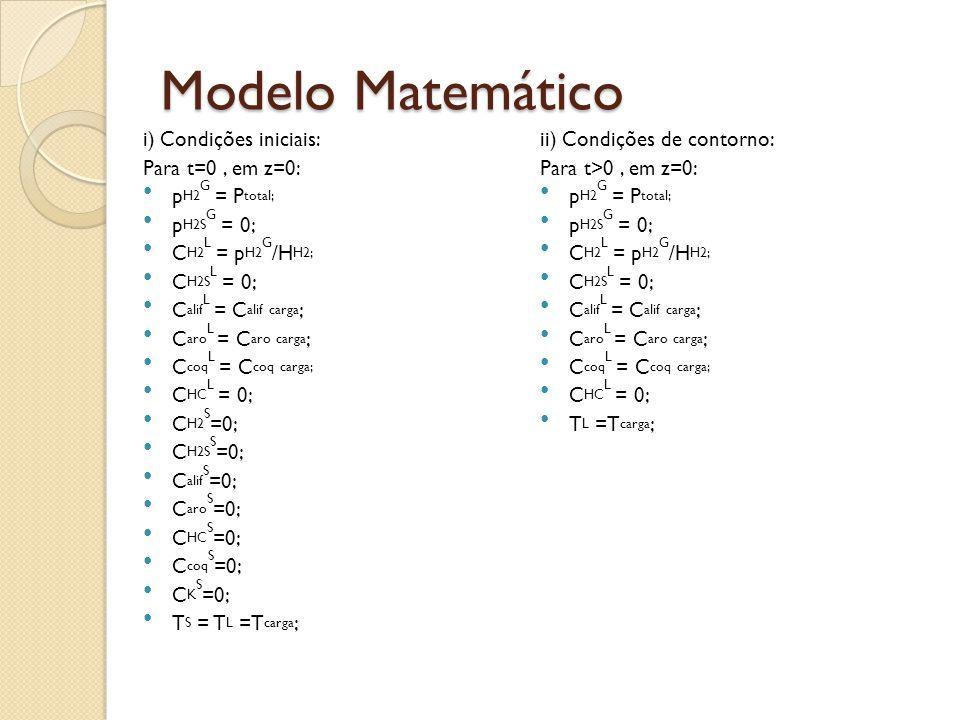 Modelo Matemático i) Condições iniciais: Para t=0, em z=0: p H2 G = P total; p H2S G = 0; C H2 L = p H2 G /H H2; C H2S L = 0; C alif L = C alif carga