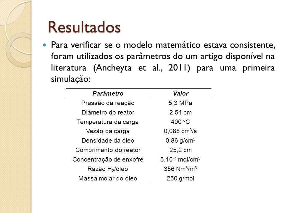 Resultados Para verificar se o modelo matemático estava consistente, foram utilizados os parâmetros do um artigo disponível na literatura (Ancheyta et