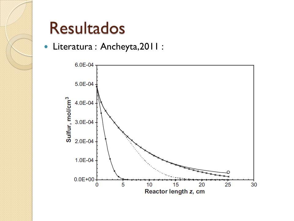 Resultados Literatura : Ancheyta,2011 :