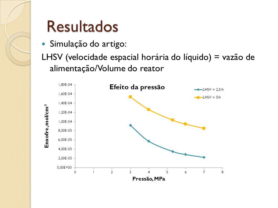 Resultados LHSV (velocidade espacial horária do líquido) = vazão de alimentação/Volume do reator