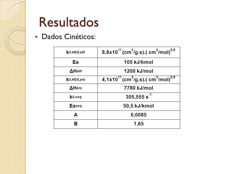 Resultados Dados Cinéticos: k 0,HDS,alif 8,8x10 11 (cm 3 /g.s).( cm 3 /mol) 0,5 Ea105 kJ/kmol ΔH alif 1200 kJ/mol k 0,HDS,aro 4,1x10 11 (cm 3 /g.s).(