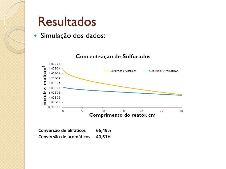 Resultados Simulação dos dados: Conversão de alifáticos66,49% Conversão de aromáticos40,81%