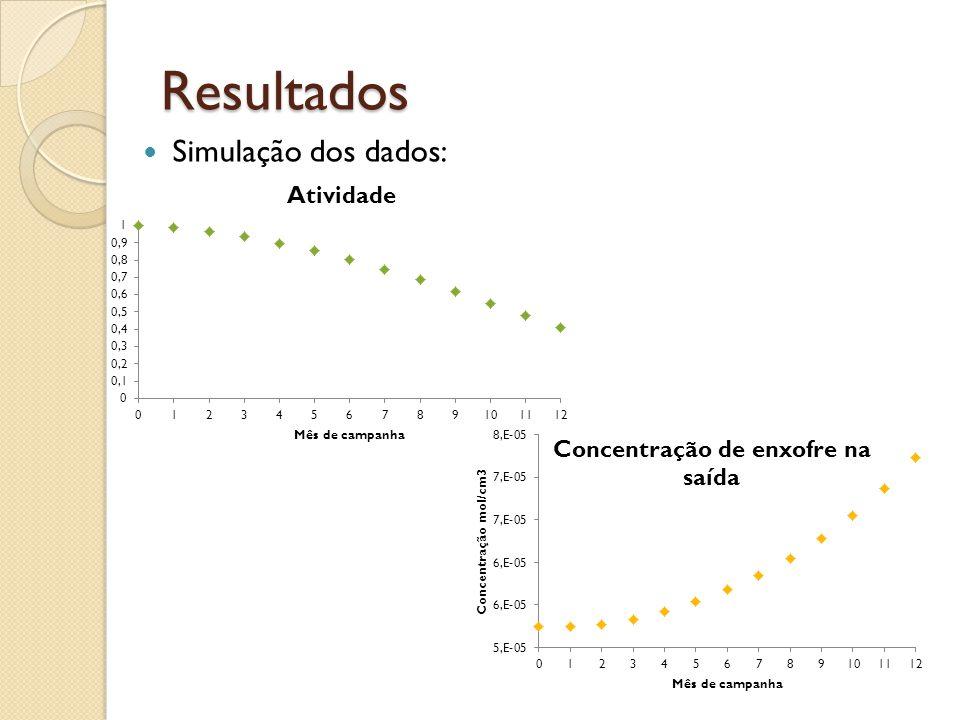 Resultados Simulação dos dados:
