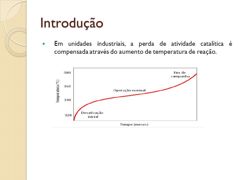 Introdução A primeira etapa será a simulação de um processo de hidrodessulfurização com condições encontradas na literatura; A segunda será realizada com dados da dissertação de mestrado do Bruno (2011).