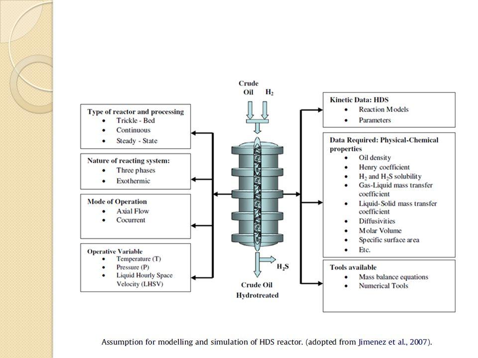 Modelo Matemático Para o desenvolvimento dos balanços de massa e energia, as seguintes aproximações foram consideradas: A velocidade da fase líquida é constante ao longo de todo o sistema de reação.