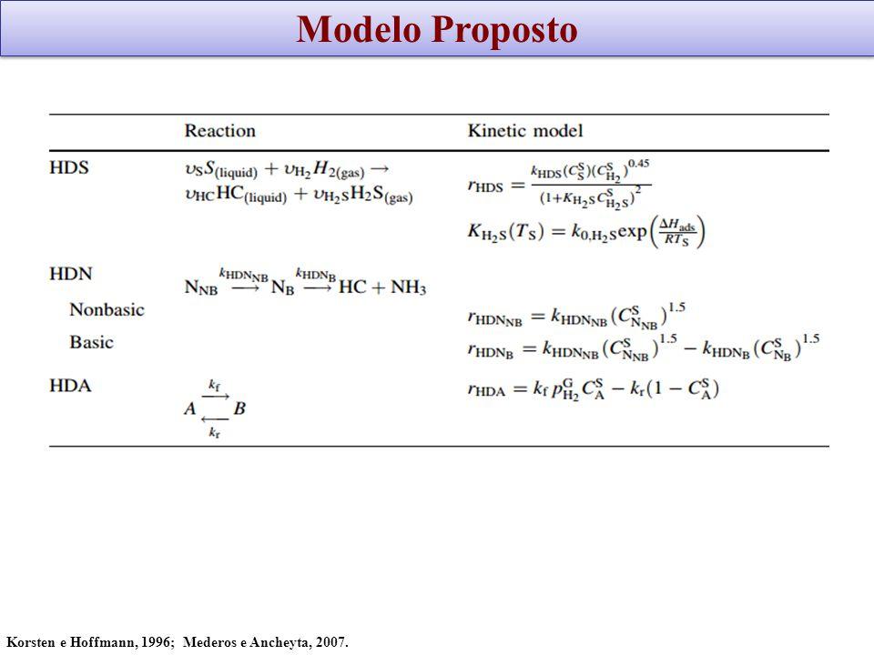 Modelagem matemática do processo Balanço de massa: Fase gasosa: Fase líquida: Fase sólida: Mederos e Ancheyta, 2007.
