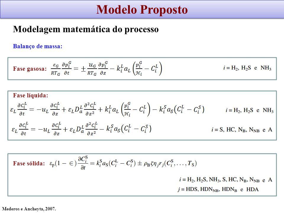Modelagem matemática do processo Balanço de massa: Fase gasosa: Fase líquida: Fase sólida: Mederos e Ancheyta, 2007. Modelo Proposto