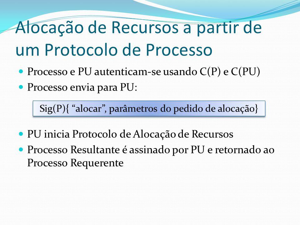 Protocolo de Alocação de Recursos PU e PR autenticam-se usando C(PU) e C(PR) PR verifica credenciais PR cria Credenciais de Recurso PR envia Credenciais de Recurso a PU de forma segura PU examina pedido e produz C(P) PU envia C(P) para PR seguramente PR aloca recursos e passa processo a C(P) PU envia Sig(PU){especificação da alocação} ao PR