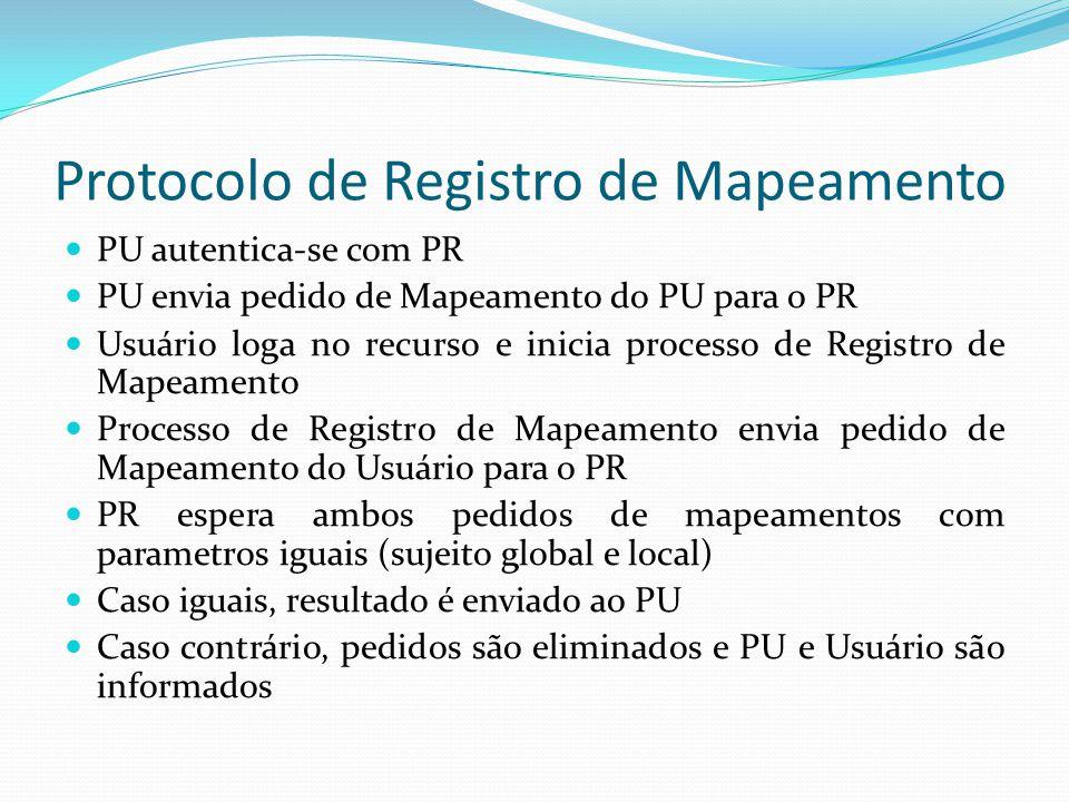 Alocação de Recursos a partir de um Protocolo de Processo Processo e PU autenticam-se usando C(P) e C(PU) Processo envia para PU: PU inicia Protocolo de Alocação de Recursos Processo Resultante é assinado por PU e retornado ao Processo Requerente Sig(P){ alocar, parâmetros do pedido de alocação}