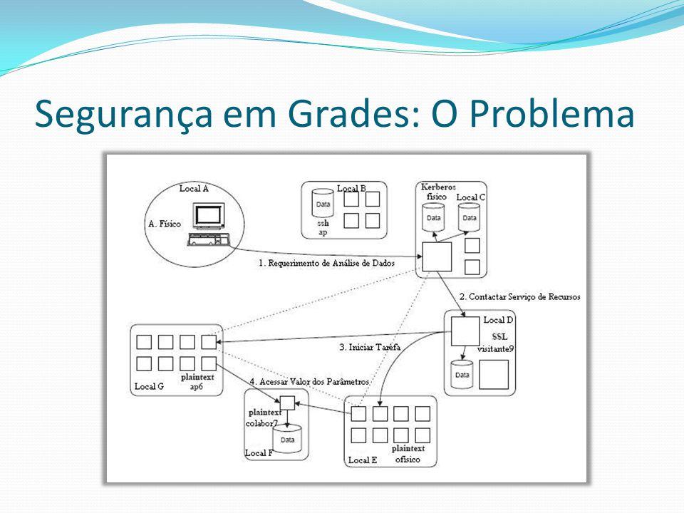 Perguntas!?.Cite e explique três requisitos de segurança necessários às Grades Computacionais.