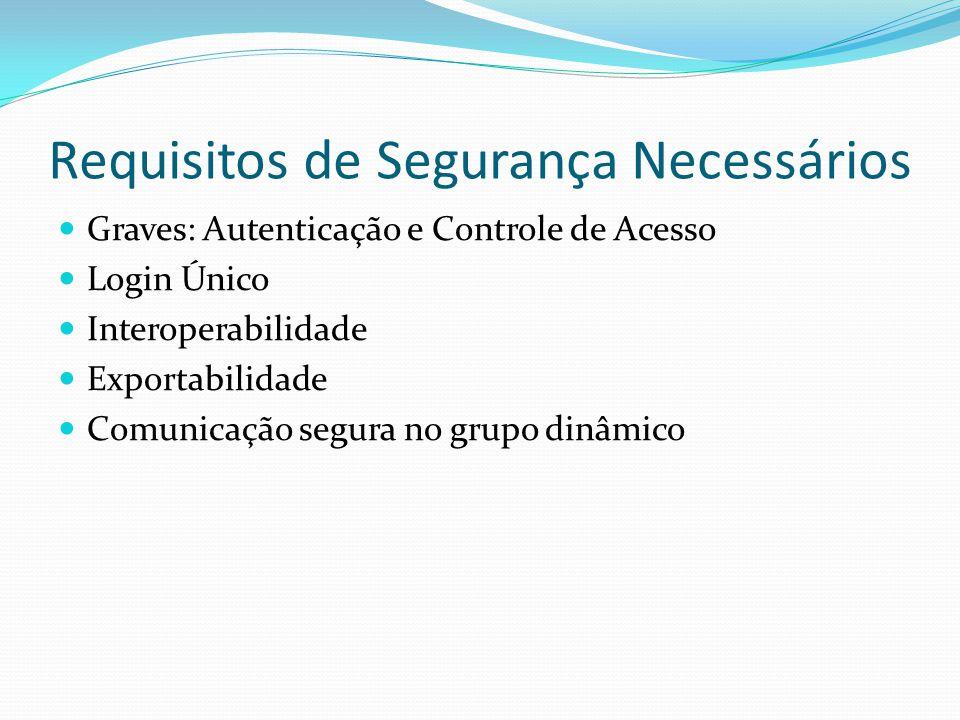 Requisitos de Segurança Necessários Graves: Autenticação e Controle de Acesso Login Único Interoperabilidade Exportabilidade Comunicação segura no grupo dinâmico