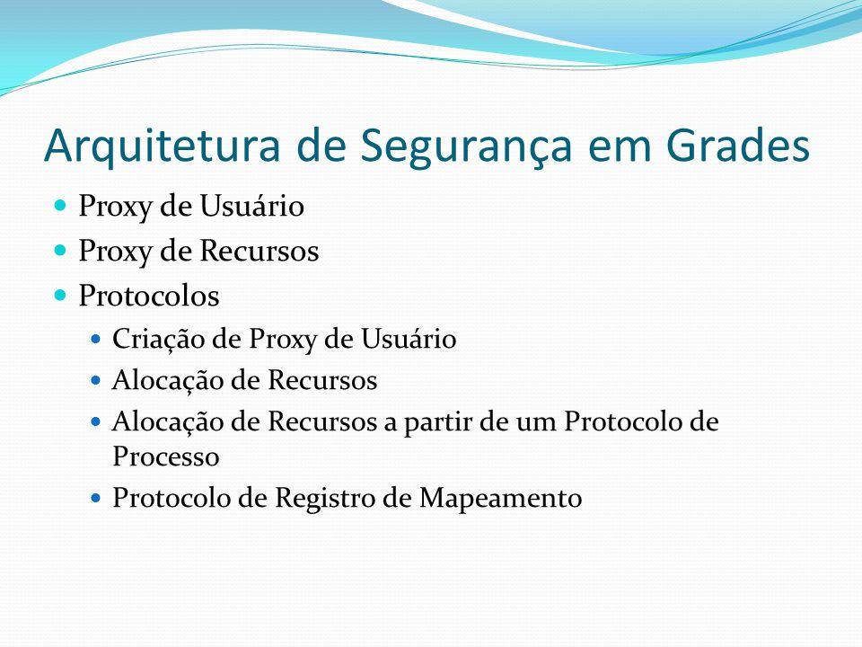Arquitetura de Segurança em Grades Proxy de Usuário Proxy de Recursos Protocolos Criação de Proxy de Usuário Alocação de Recursos Alocação de Recursos a partir de um Protocolo de Processo Protocolo de Registro de Mapeamento