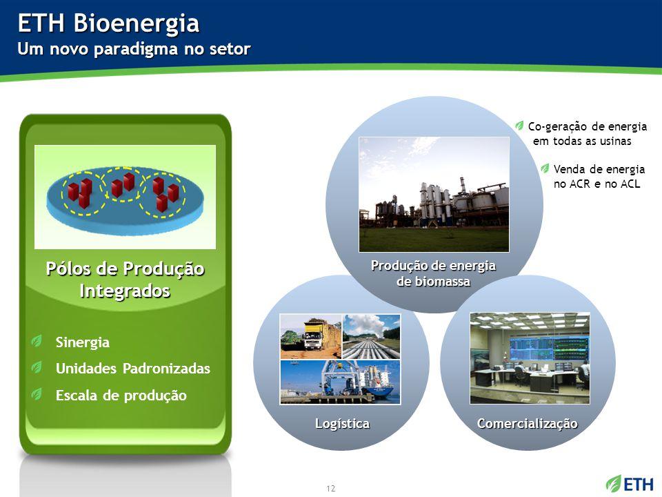 Logística ETH Bioenergia Um novo paradigma no setor Sinergia Unidades Padronizadas Escala de produção Pólos de Produção Integrados Produção de energia