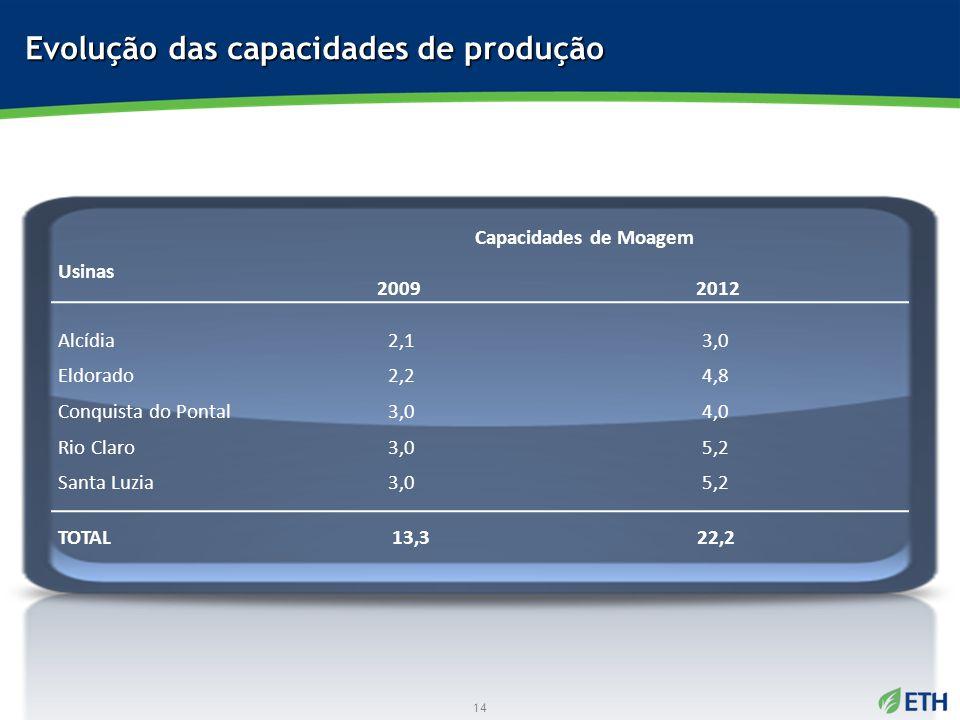 Evolução das capacidades de produção Usinas Capacidades de Moagem 2009 2012 Alcídia 2,13,0 Eldorado 2,24,8 Conquista do Pontal 3,04,0 Rio Claro 3,05,2