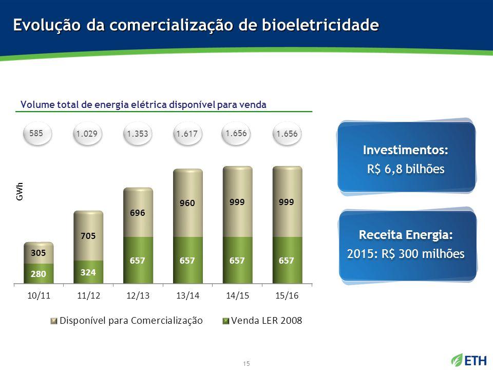 Volume total de energia elétrica disponível para venda Evolução da comercialização de bioeletricidade Receita Energia: 2015: R$ 300 milhões Receita En