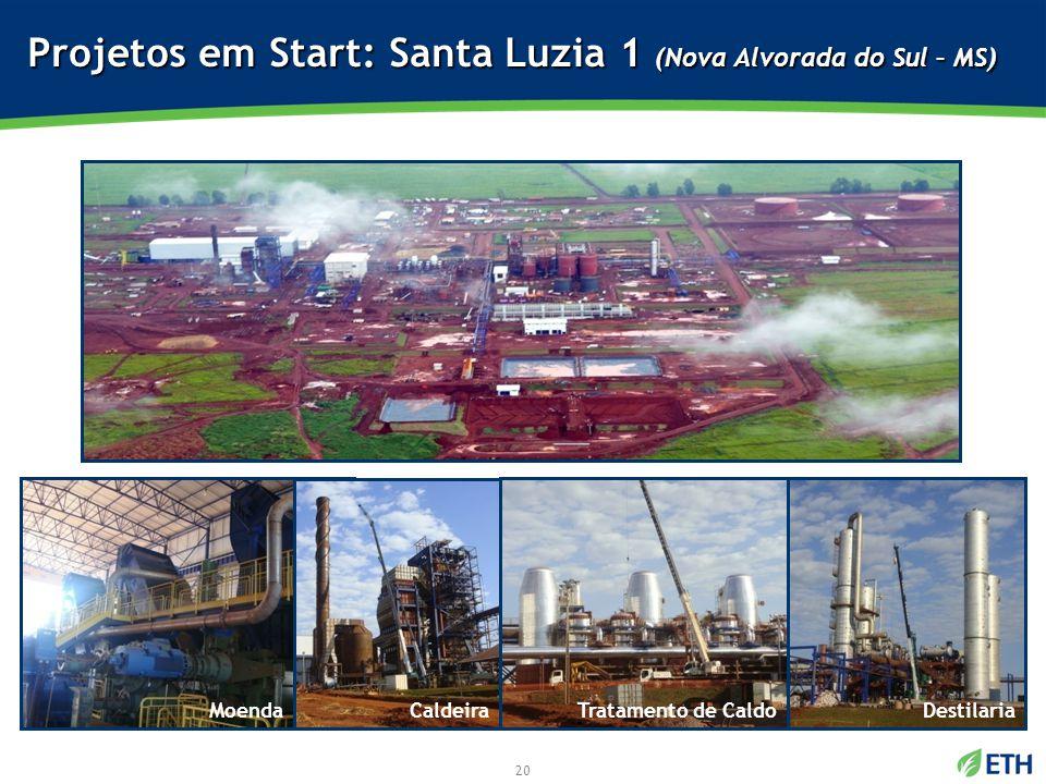 21 Projetos em Start: UCP (Mirante do Paranapanema – SP) DestilariaCaldeiraTratamento de CaldoMoenda 21