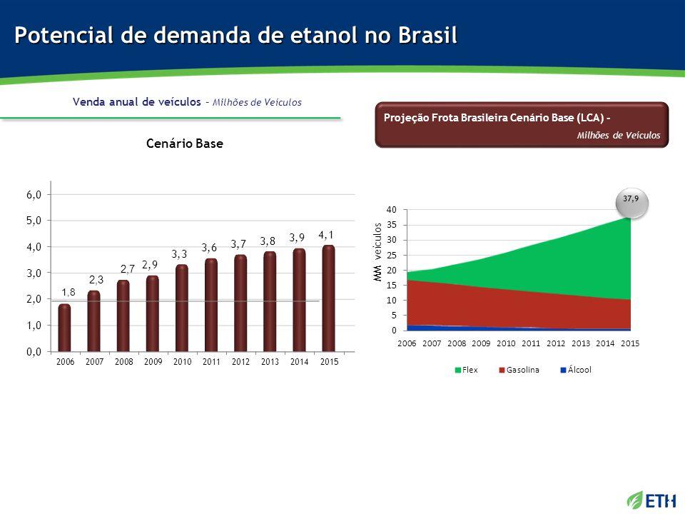 Potencial de demanda de etanol no Brasil Venda anual de veículos – Milhões de Veículos MM veículos Projeção Frota Brasileira Cenário Base (LCA) - Milh