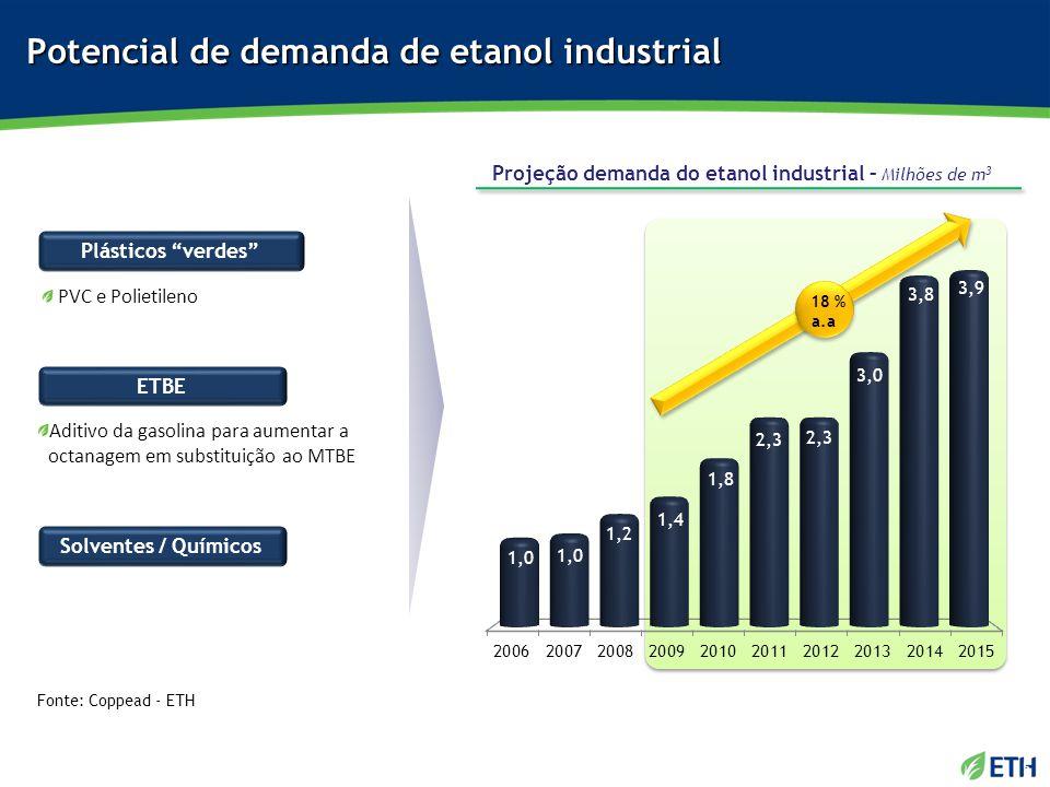 Potencial de demanda de etanol industrial Projeção demanda do etanol industrial – Milhões de m 3 Fonte: Coppead - ETH ETBE Plásticos verdes PVC e Poli