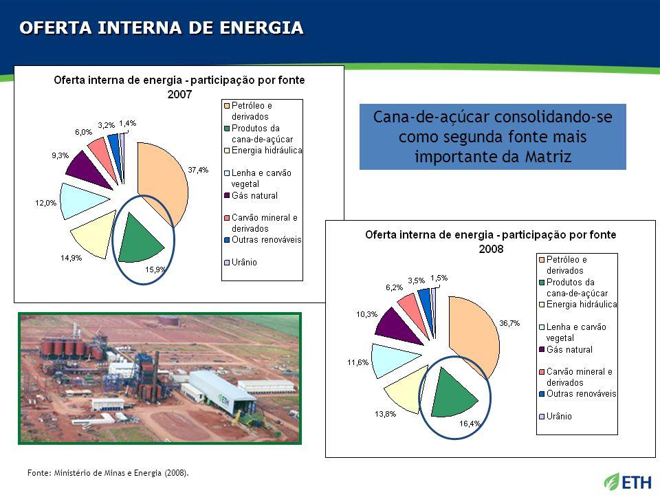 OFERTA INTERNA DE ENERGIA Fonte: Ministério de Minas e Energia (2008). Cana-de-açúcar consolidando-se como segunda fonte mais importante da Matriz