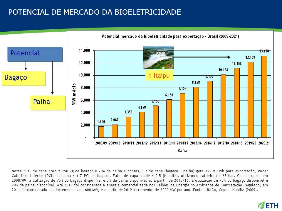 Importancia da Bioeletricidade para o Setor Sucroenergético Fonte: UNICA (2008).