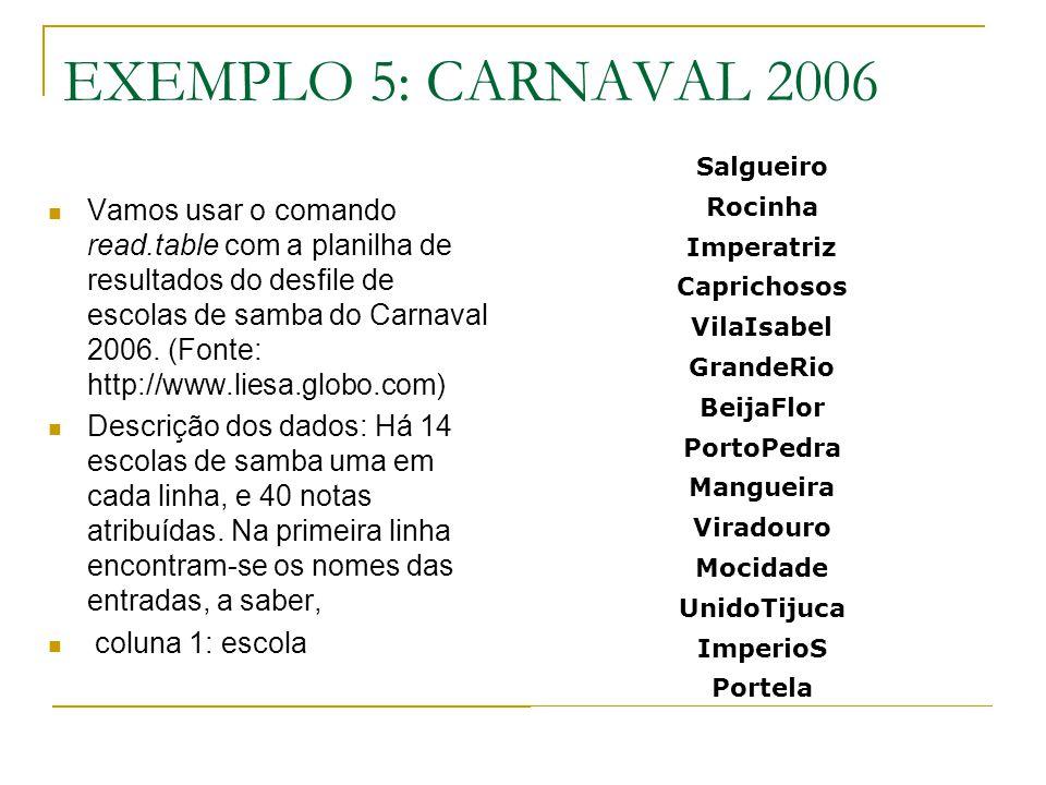 EXEMPLO 5: CARNAVAL 2006 Vamos usar o comando read.table com a planilha de resultados do desfile de escolas de samba do Carnaval 2006. (Fonte: http://