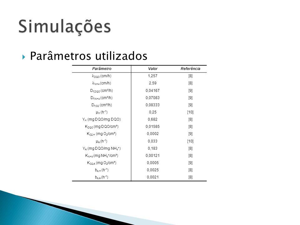 Parâmetros utilizados ParâmetroValorReferência DQO (cm/h)1,257[8] NH4 (cm/h)2,59[8] D f,DQO (cm²/h)0,04167[9] D f,NH4 (cm²/h)0,07083[9] D f,O2 (cm²/h)