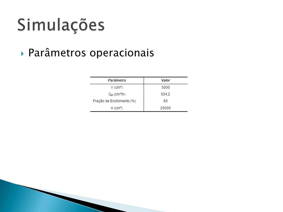 Parâmetros operacionais ParâmetroValor V (cm³)5000 Q ef (cm³/h)554,2 Fração de Enchimento (%)60 A (cm²)25000
