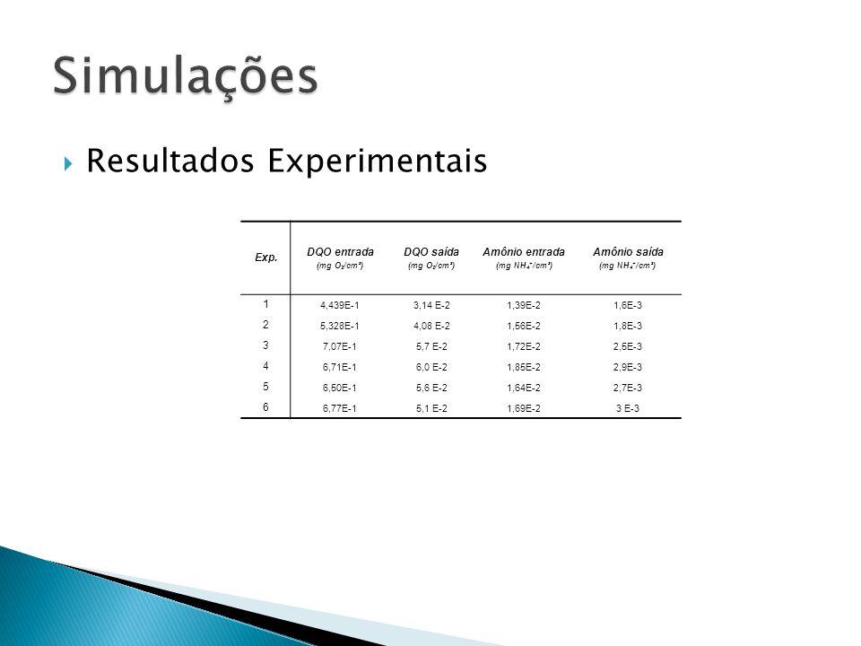Resultados Experimentais Exp. DQO entrada (mg O 2 /cm³) DQO saída (mg O 2 /cm³) Amônio entrada (mg NH 4 + /cm³) Amônio saída (mg NH 4 + /cm³) 1 4,439E