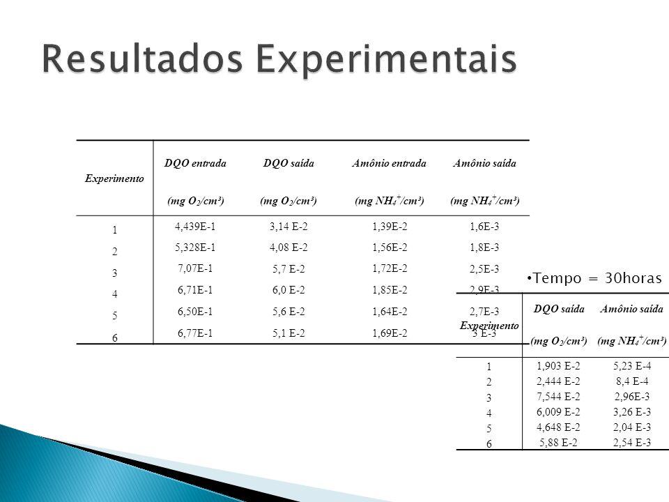Experimento DQO entradaDQO saídaAmônio entradaAmônio saída (mg O 2 /cm³) (mg NH 4 + /cm³) 1 4,439E-1 3,14 E-2 1,39E-2 1,6E-3 2 5,328E-1 4,08 E-2 1,56E